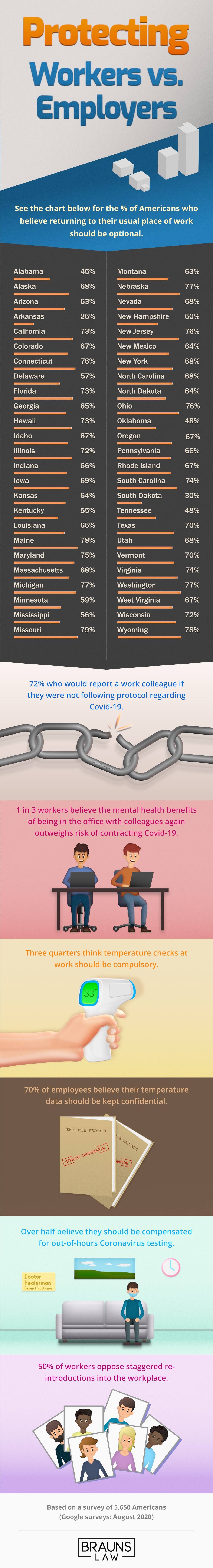 Covid-19 Workplace Protection Survey Results Gomez Trial Attorneys Infographic